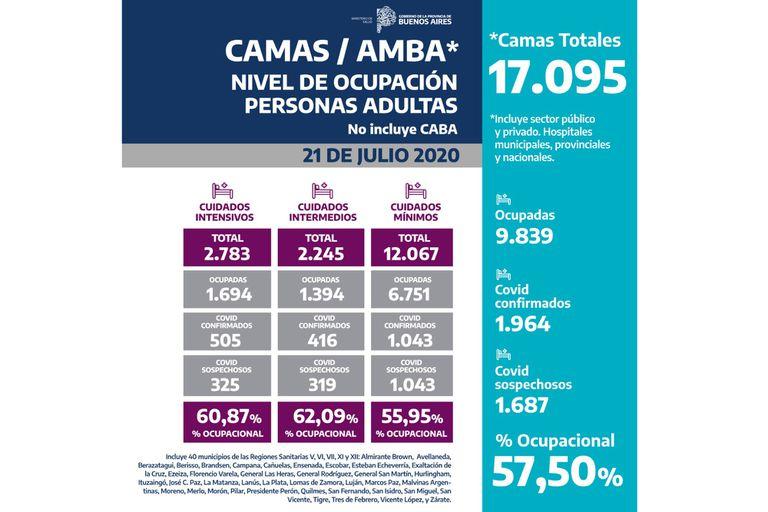 La ocupación, hasta ayer de camas hospitalarias en los 40 partidos del AMBA, sin la Ciudad