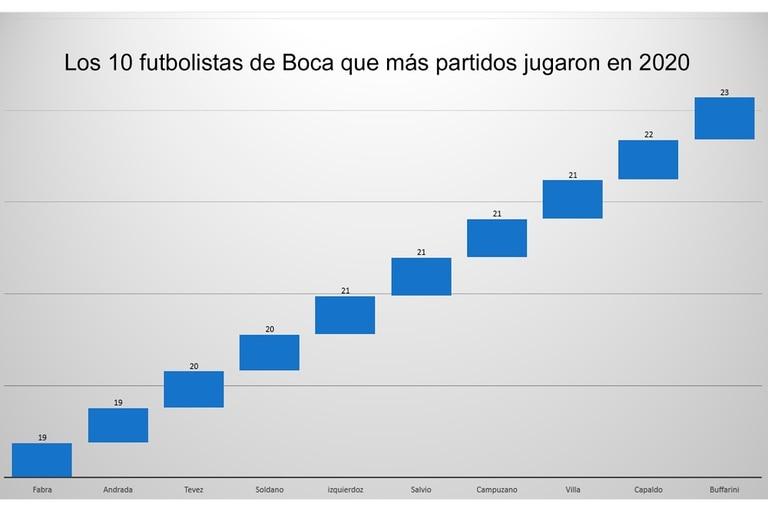 El detalle de los 10 futbolistas de Boca más utilizados por Russo en 2020