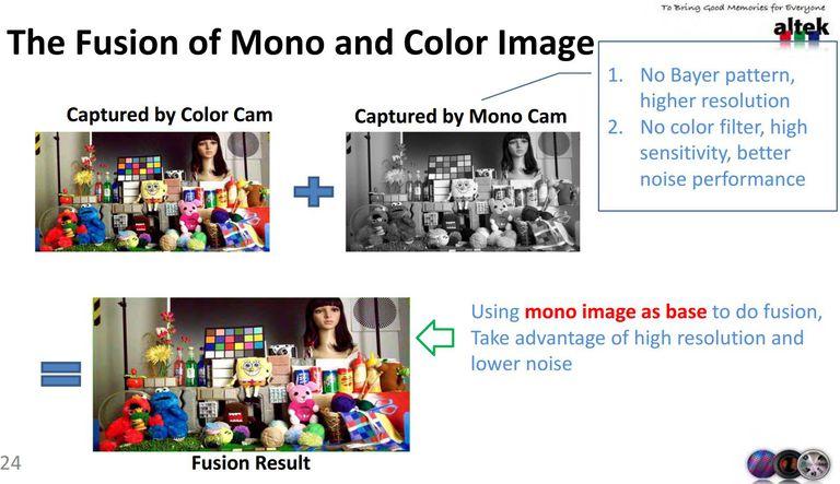 Cómo funciona la combinación de sensores color y monocromáticos, según Altek (que desarrolla hardware de este tipo y proveyó tecnología a Huawei)