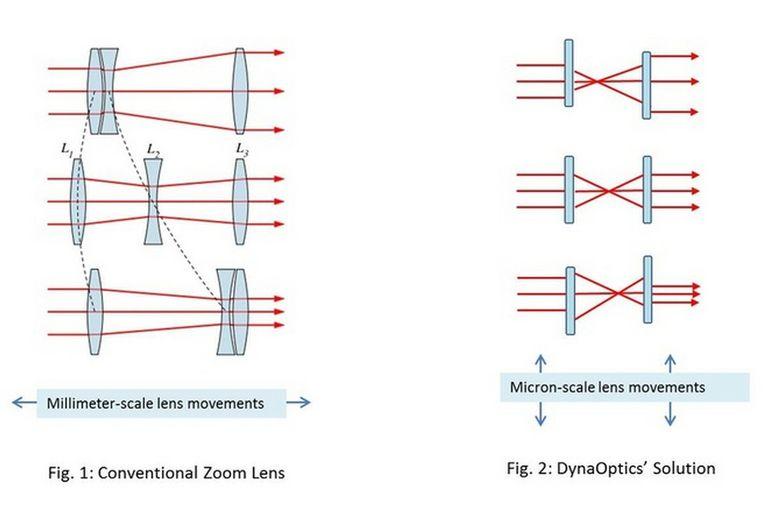 Esquema presentado por DynaOptics para mostrar la modalidad utilizada para su prototipo