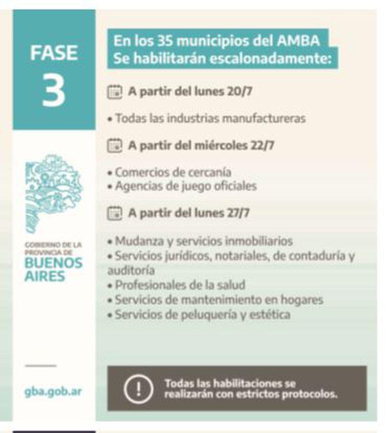 Fase 3 en la provincia de Buenos Aires