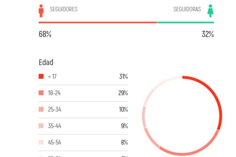 Sporting Braga: 60 por ciento de sus fanáticos son menores de 25 años