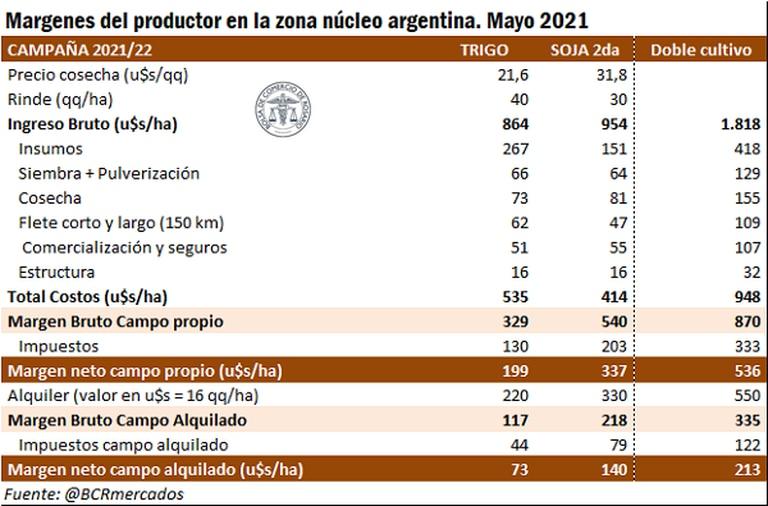 El margen neto trigo/soja considerando impuestos