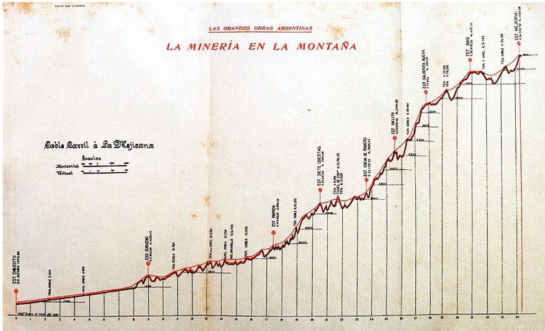 Gráfico con las alturas de La Mejicana.