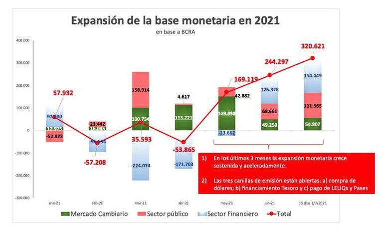 El paso de Leliqs, impulsado por el BCRA para ayudar al Tesoro, está agravando el impacto monetario
