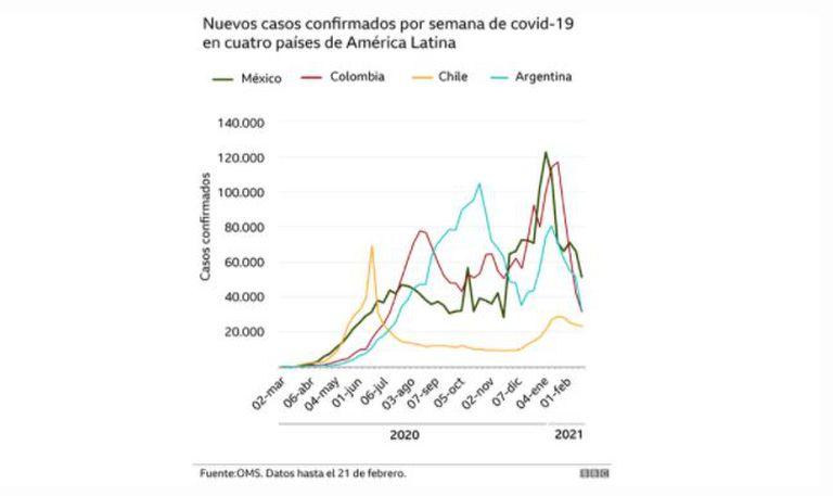 Los casos estuvieron bajando hasta finales de febrero en la mayoría de los países de la región