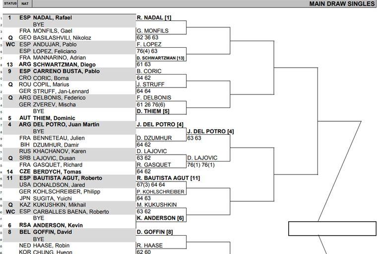 El lado alto del cuadro en Madrid, con Del Potro y Nadal con chances de cruzarse en semifinales