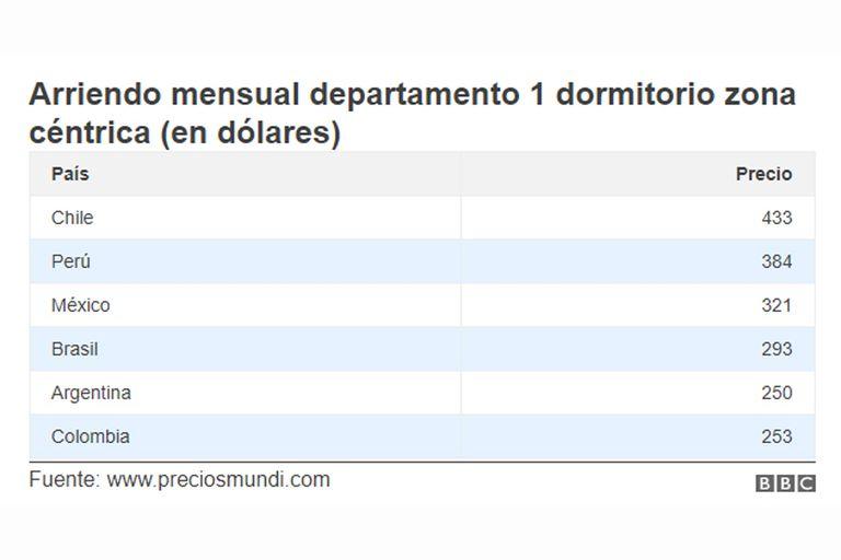 Alquiler mensual de un departamento de 1 dormitorio en zona céntrica (en dólares)