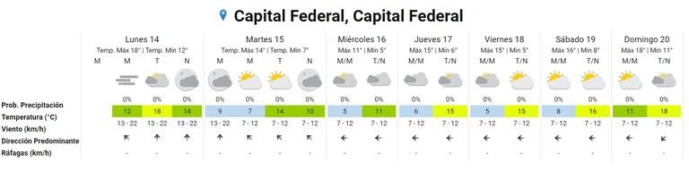 El pronóstico del tiempo en la semana para la Ciudad de Buenos Aires. Fuente: SMN.