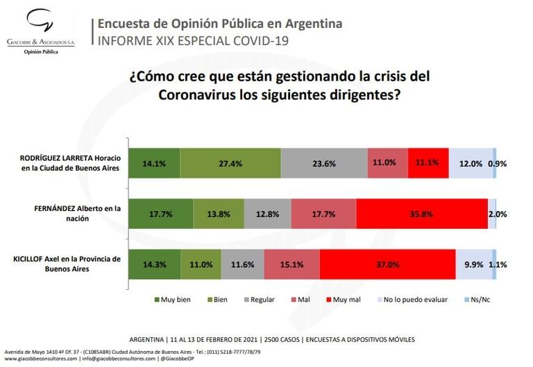 Según un estudio, más de la mitad de la población cree que Fernández está gestionando mal o muy mal la crisis del coronavirus