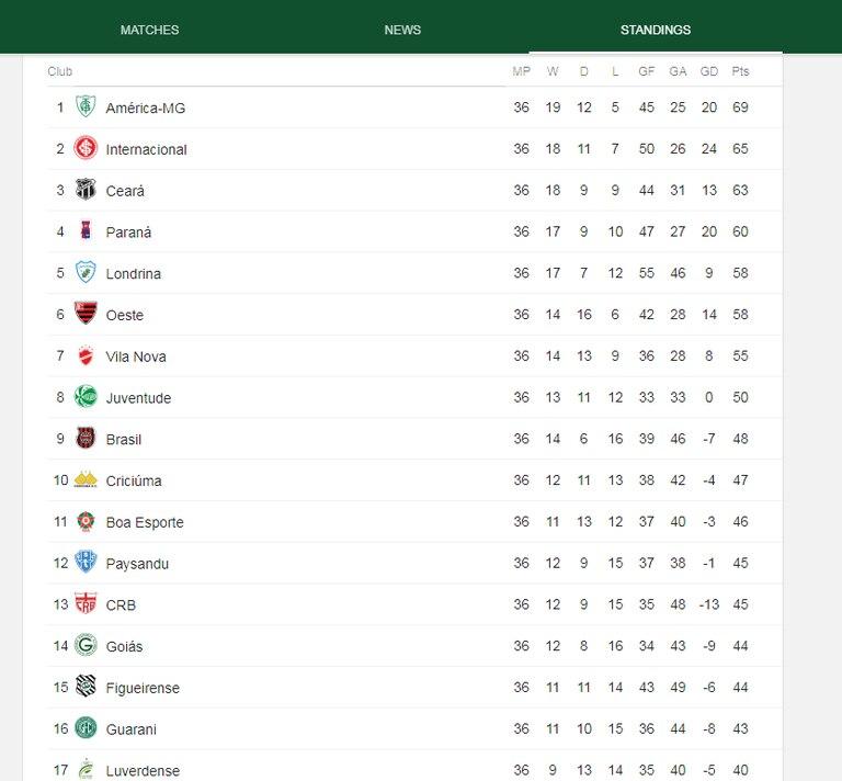 La tabla de la Serie B
