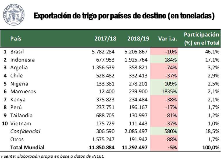 Los destinos del trigo argentino