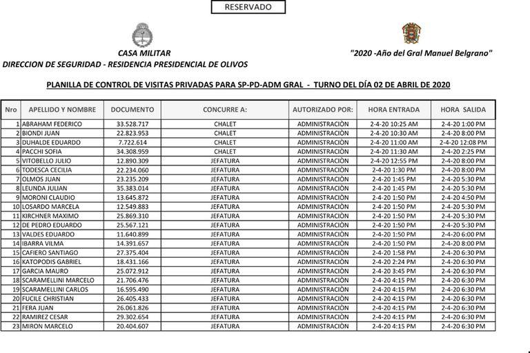 Polémica por ingresos a Olivos en el cumpleaños de Alberto Fernández, en pleno aislamiento
