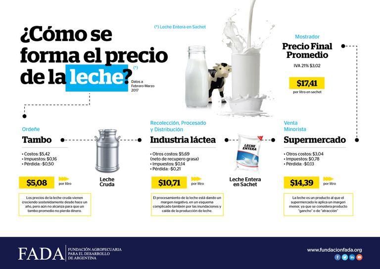 Los precios en la leche
