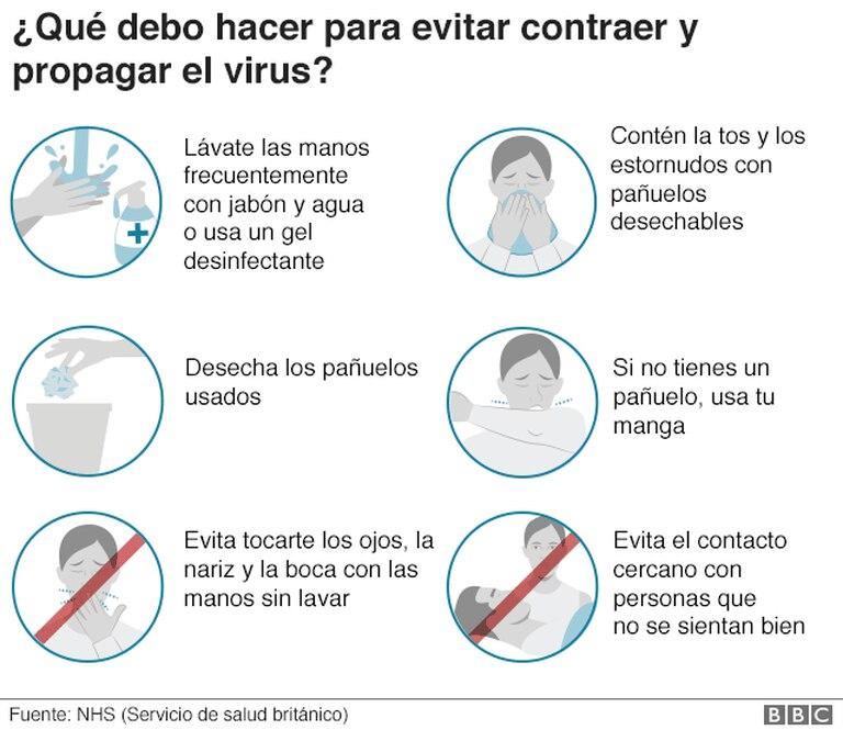 Recomendaciones para evitar contraer y propagar el virus