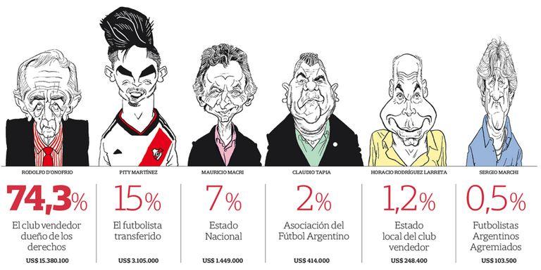 La distribución de la riqueza: el pase de Pity Martínez a Estados Unidos fue un buen ejemplo para conocer el negocio detrás de cada transferencia