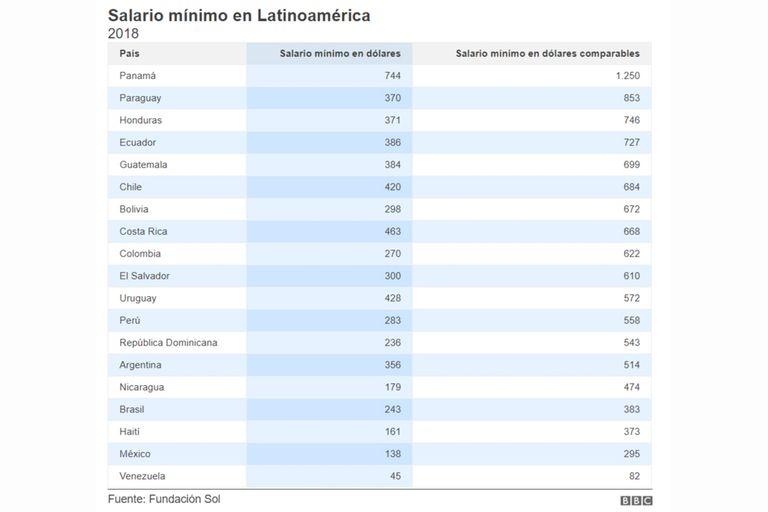 Cuál es el salario mínimo en América latina