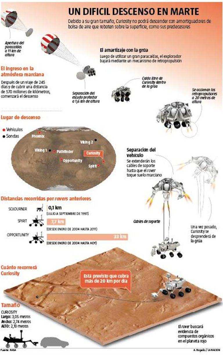 La compleja maniobra de descenso del rover Curiosity sobre la superficie marciana