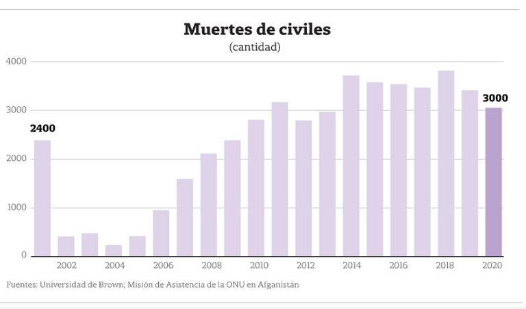 La evolución de las muertes civiles en Afganistán desde 2001
