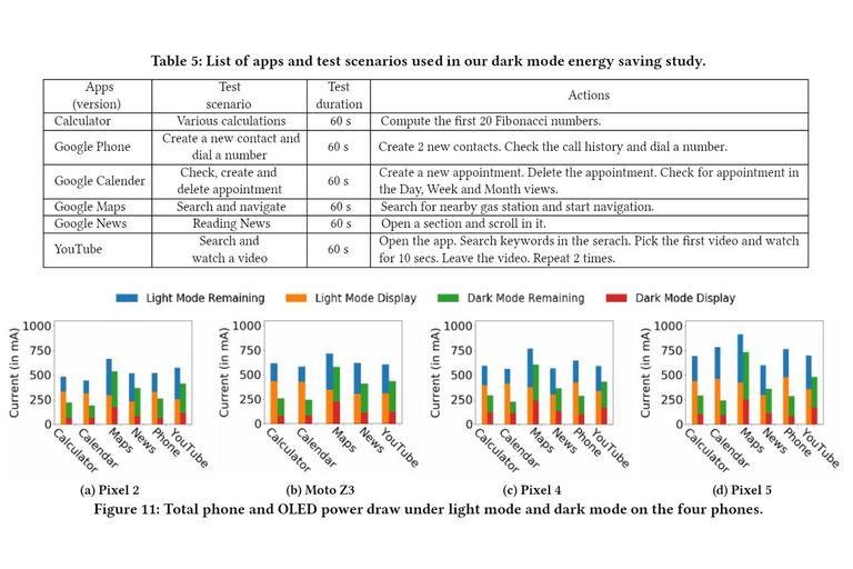 El análisis de la universidad de Purdue con las seis apps elegidas, los cuatro teléfonos y el cambio en el consumo de energía al pasar del modo claro al oscuro