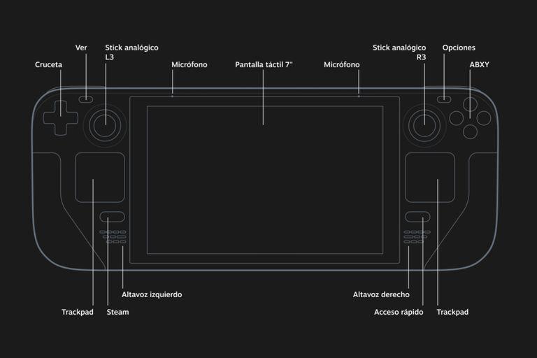 Los controles frontales de Steam Deck