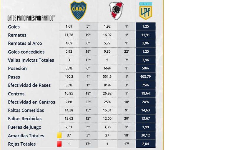 Algunas estadísticas, frente a frente, del Boca vs. River que se viene por los cuartos de final de la Copa de la Liga; datos de LPF Data