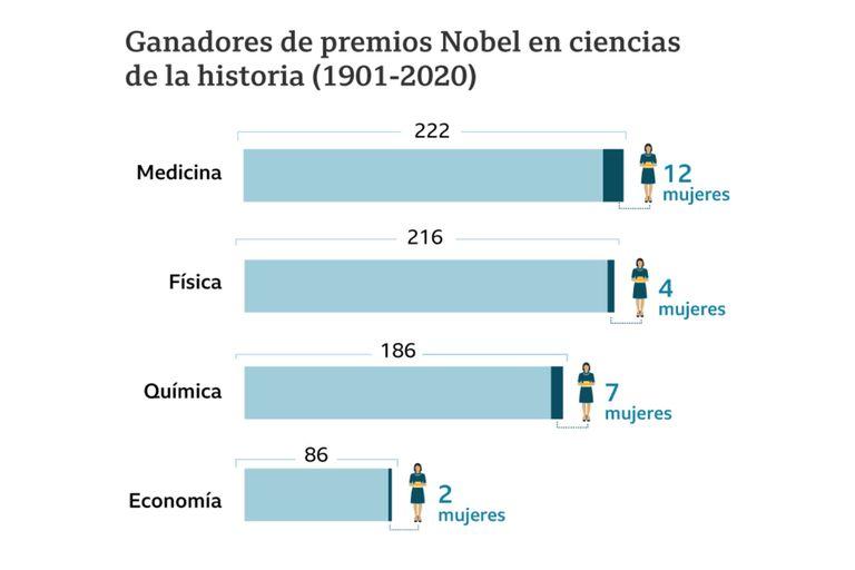 Menos del 10% de las nominaciones en física y química son para mujeres