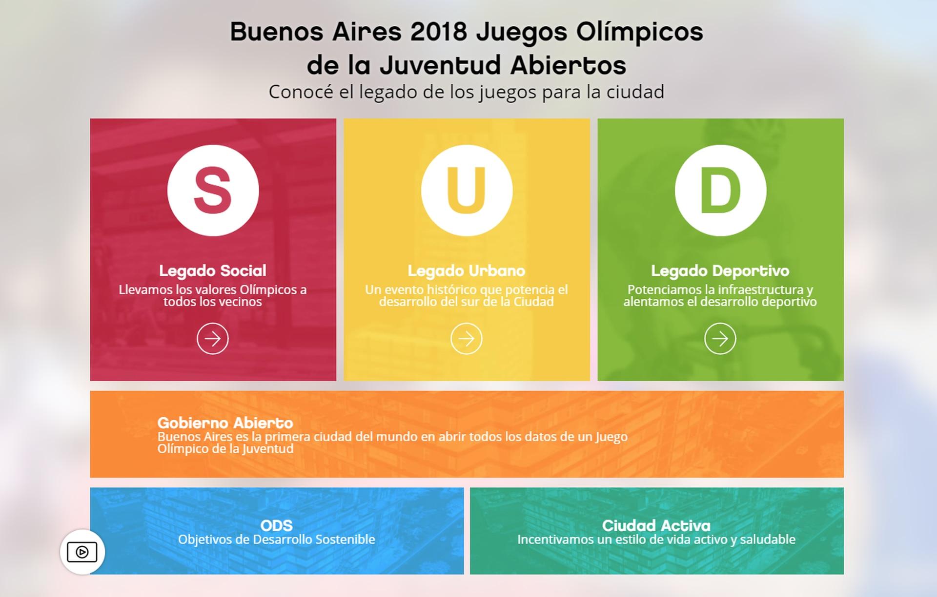 Sitio de los Juegos Olímpicos de la Juventud Abiertos