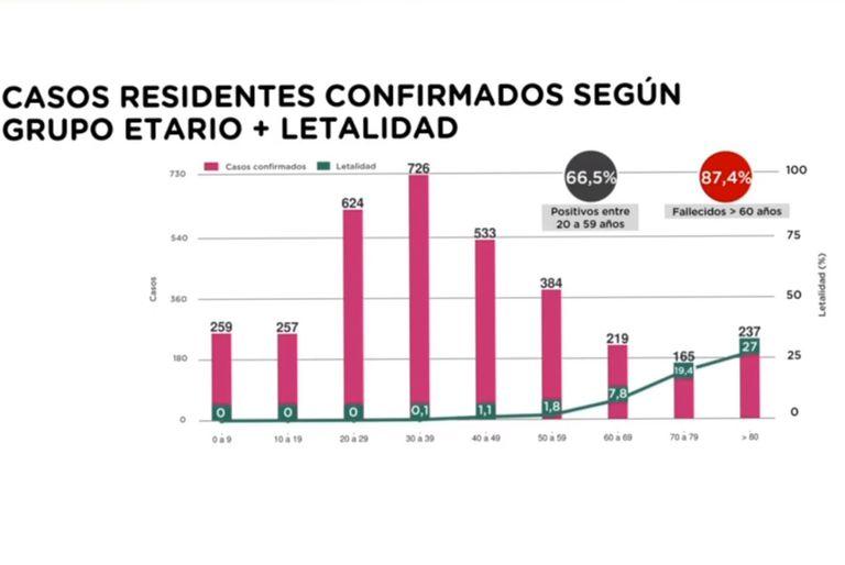 Coronavirus: la Ciudad detalla cómo está la situación sanitaria en el distrito
