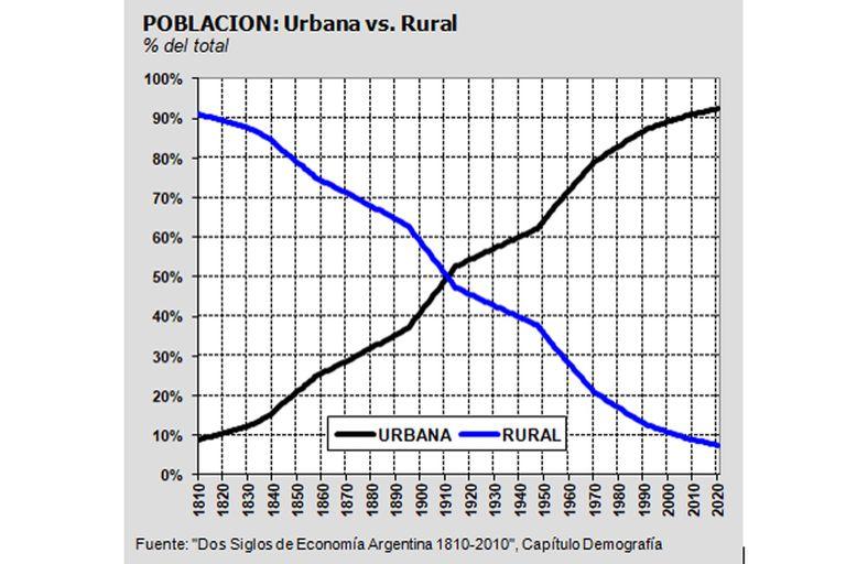 La evolución de la población rural y urbana de la Argentina