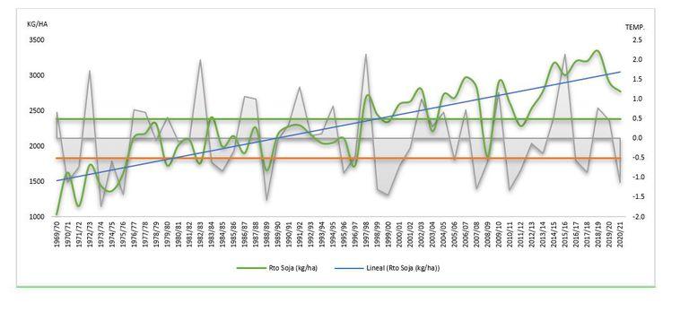 Gráfico 1. Evolución de los rendimientos de la soja en las últimas campañas con diferentes eventos climáticos