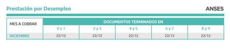 Calendario de cobro de la Prestación por Desempleo