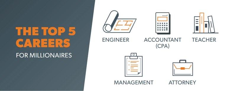 Ingeniería, Contaduría, Docencia, Management y Derecho, las cinco carreras más elegidas por los millonarios encuestados