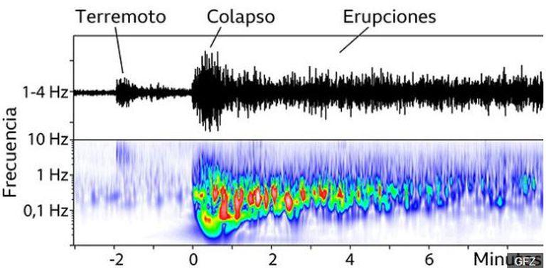 Los datos sísmicos muestran que dos minutos antes del colapso hubo un terremoto