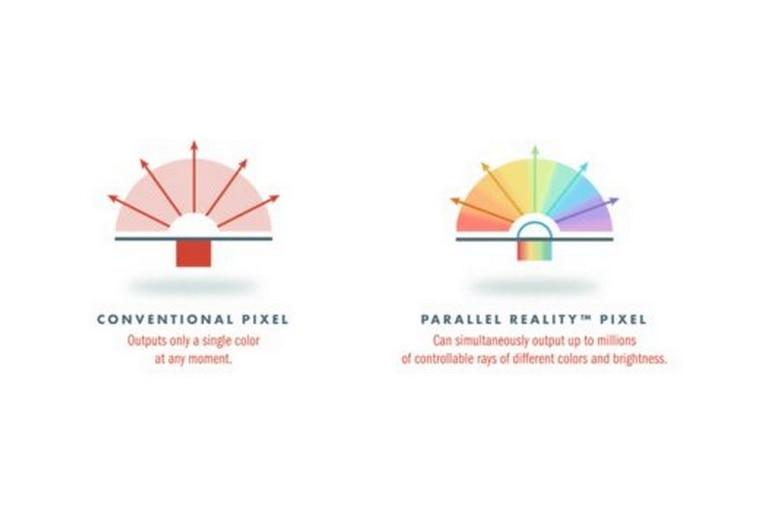 La clave de la realidad paralela son píxeles que reflejan luz diferente