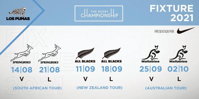 El fixture del Rugby Championship
