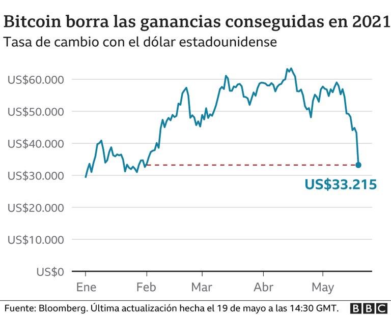 Así fue variando la tasa del bitcoin
