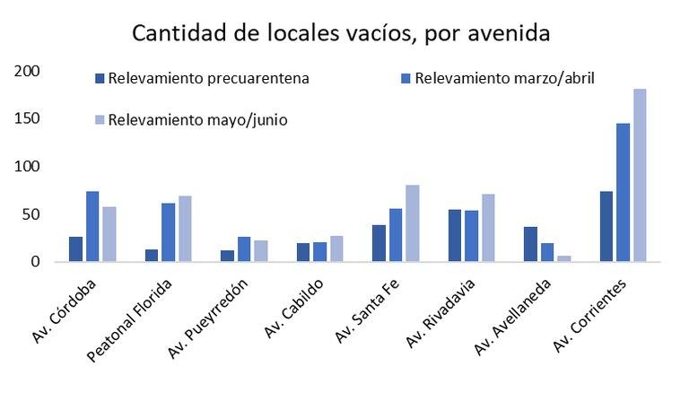 La Avenida Santa Fe fue la que mayor aumento registró de locales vacíos en relación al bimestre pasado