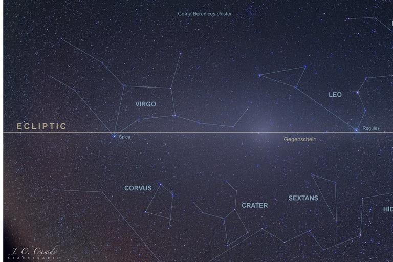 El Gegenshein es un suave brillo del cielo nocturno localizado en la dirección opuesta al Sol -el punto anti-solar- en la eclíptica. El Gegenshein solo puede detectarse en lugares oscuros con niveles de contaminación lumínica muy bajos
