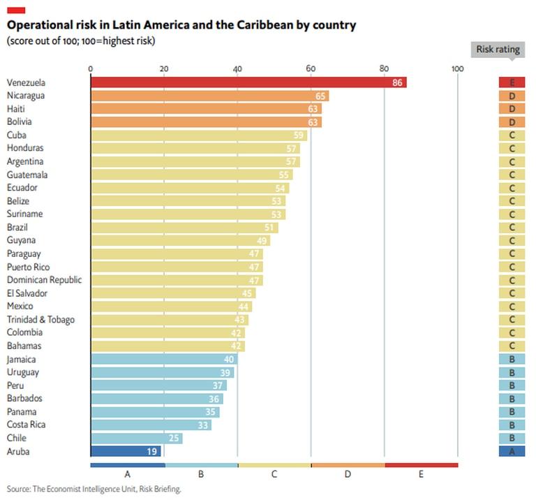 Riesgos operacionales para las empresas en América latina y el Caribe.