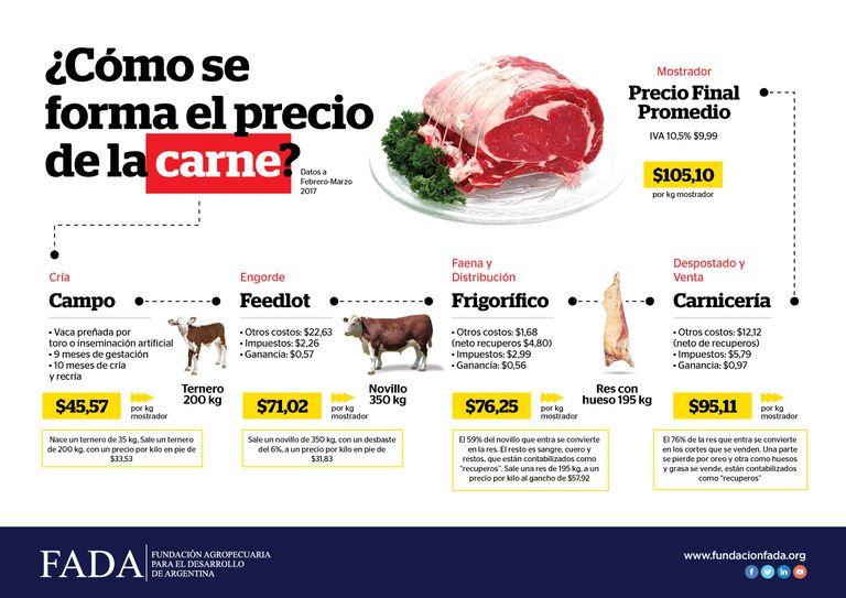 Los precios de la carne