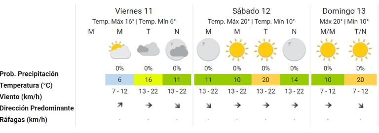 El fin de semana estará soleado y cálido, anticipa el Servicio Meteorológico Nacional. Fuente: SMN.