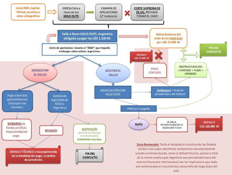 Esquema de posibles soluciones del conflicto con los holdouts