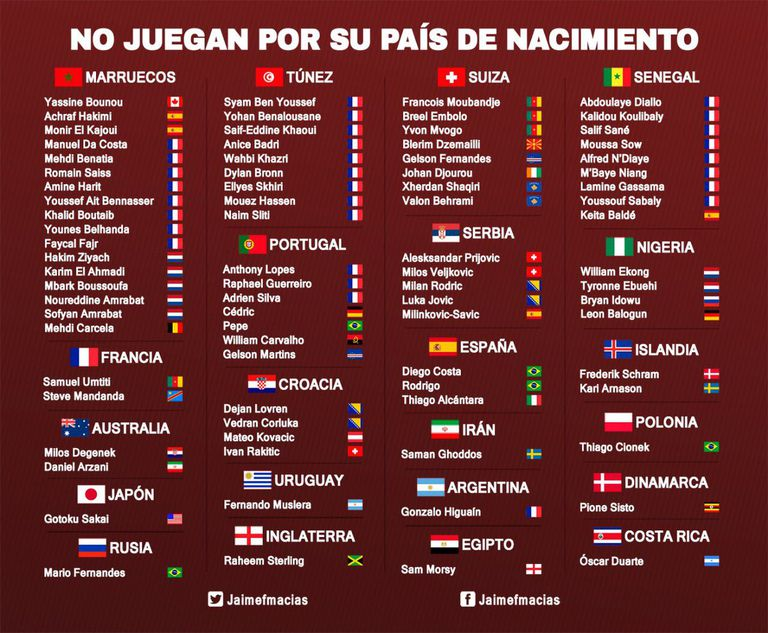 La nacionalidad de los 82 jugadores que representarán a otro país