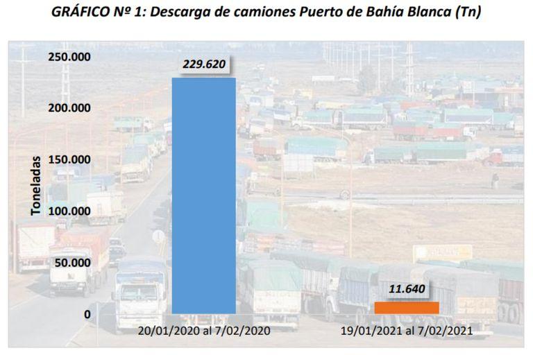 Si se realiza la comparación interanual, se embarcaron 383.667 toneladas, un 12% menos