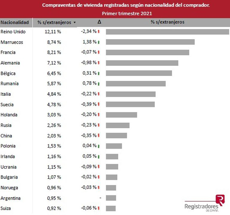 Compraventas de viviendas registradas en España según nacionalidad del comprador. Fuente: Colegio de Registradores de España