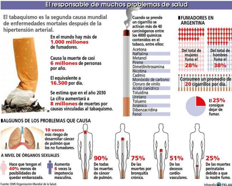 Impactante infografía de los elementos cancerígenos en un cigarrillo y los problemas del tabaco en el cuerpo humano