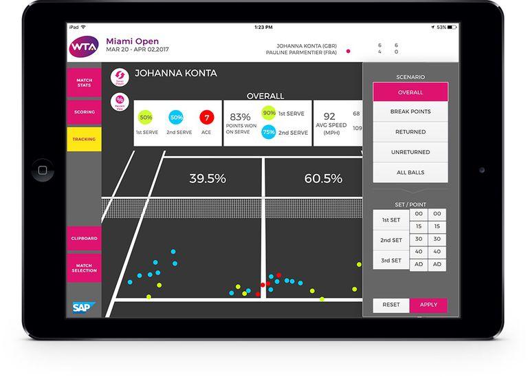 Tennis Analytics permite conocer en tiempo real los principales indicadores de juego durante un match