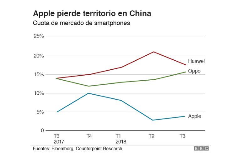 La desaceleración de los mercados internacionales, en especial en China, impactaron en las ventas de Apple
