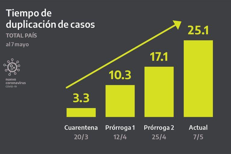 El tiempo de duplicación de casos durante la cuarentena